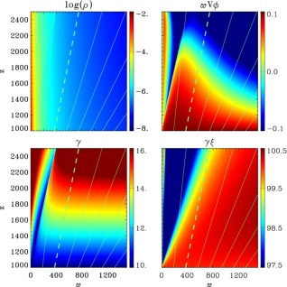 Counter-rotation in relativistic magnetohydrodynamic jets