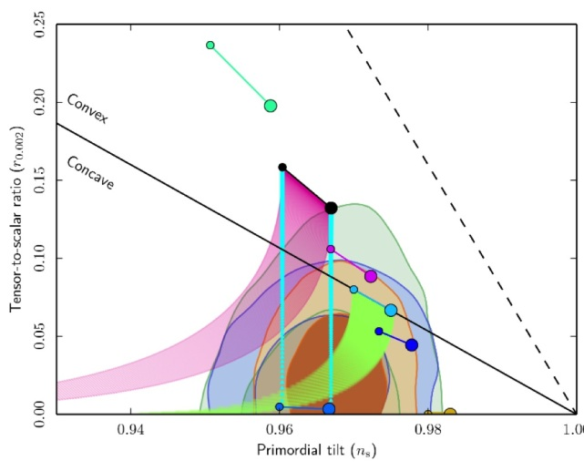 The Hyperbolic Geometry of Cosmological Attractors [CL] | arXiver