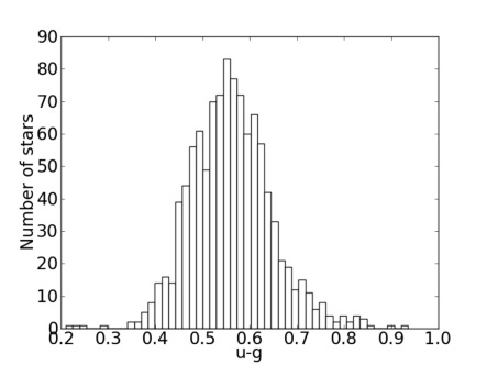 Determining Metallicities of Globular Clusters using Simulated