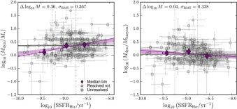 The MOSDEF Survey: Dynamical and Baryonic Masses and Kinematic