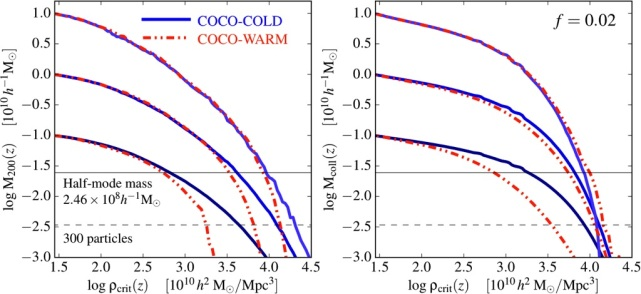 The Mass-Concentration-Redshift Relation of Cold and Warm Dark