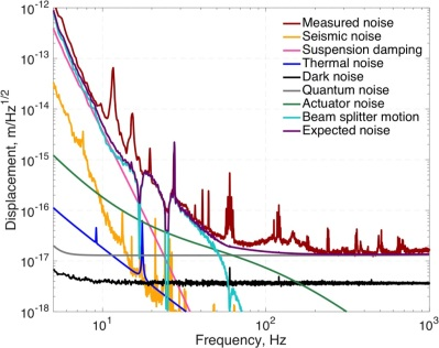 Collaboration-LIGOEtAl-1604.00439_f3.jpg