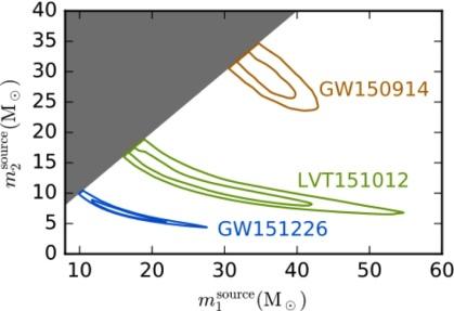 Collaboration-LIGOEtAl-1606.04856_f2.jpg