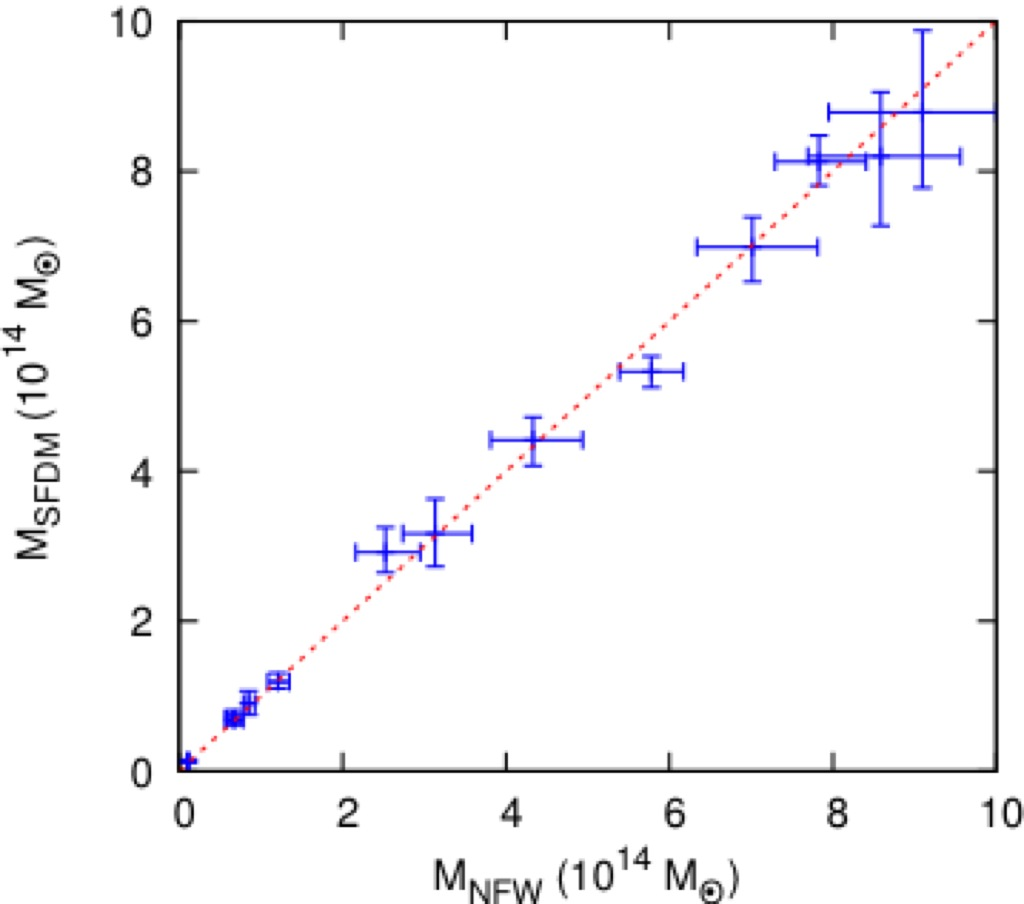 scalar field dark matter -#main