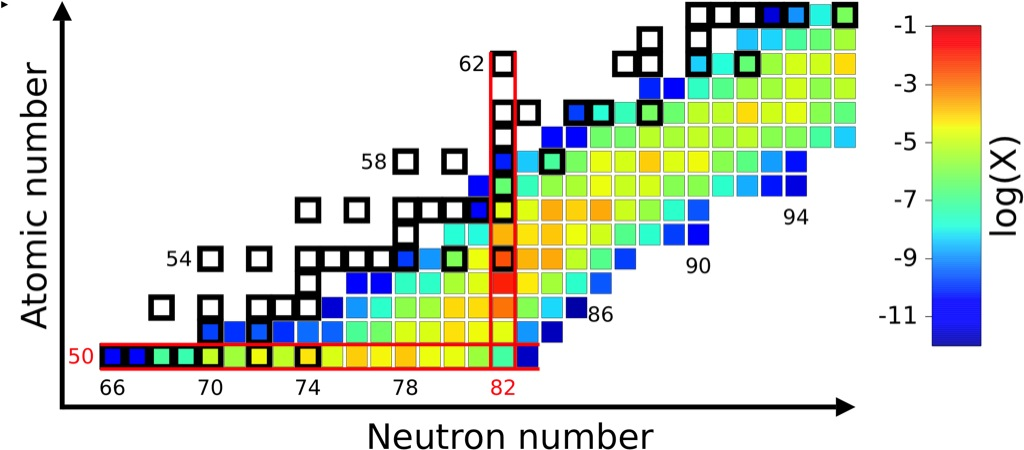 Network calculations for r-process nucleosynthesis