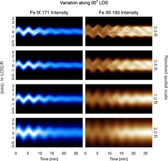 Modelling observed decay-less oscillations as resonantly enhanced