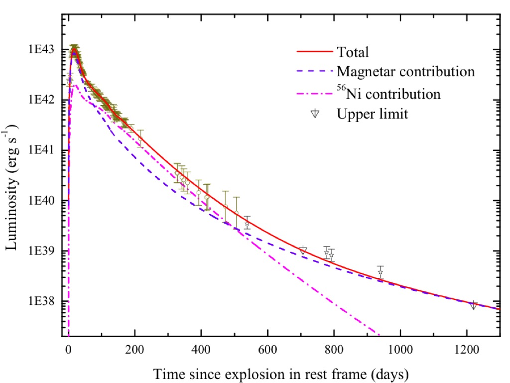 Evidence for magnetar formation in broad-lined type Ic ...