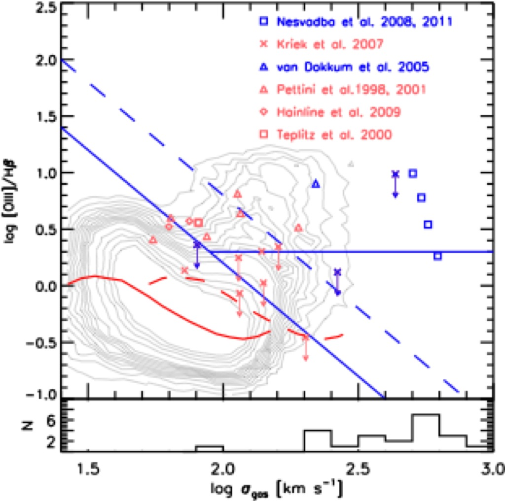 A New    Diagnostic       Diagram    of Ionization Source for High Redshift    Emission    Line Galaxies  GA