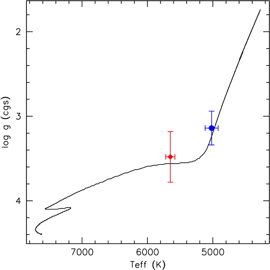 understanding quasi stellar objects in physics Abstract using the properties of the quasi-stellar object (qso) catalogue of shen et al, from the seventh data release of the sloan digital sky survey, we in.