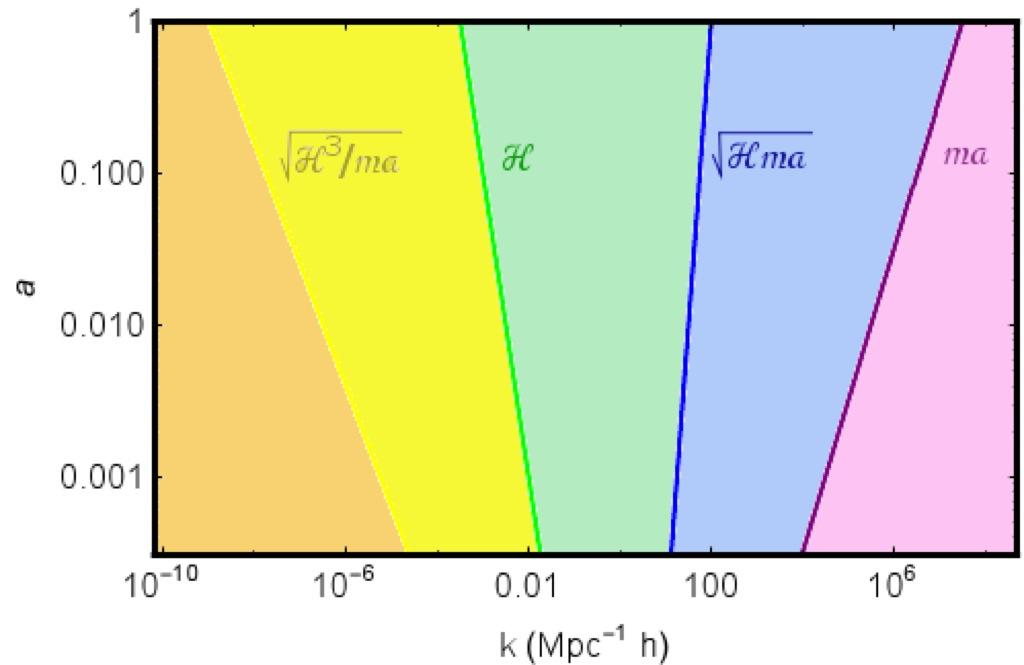 scalar field dark matter - photo #21