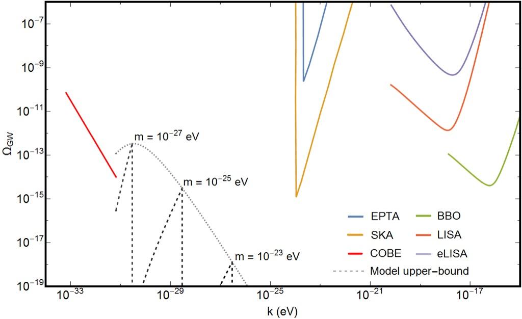 scalar field dark matter - photo #5