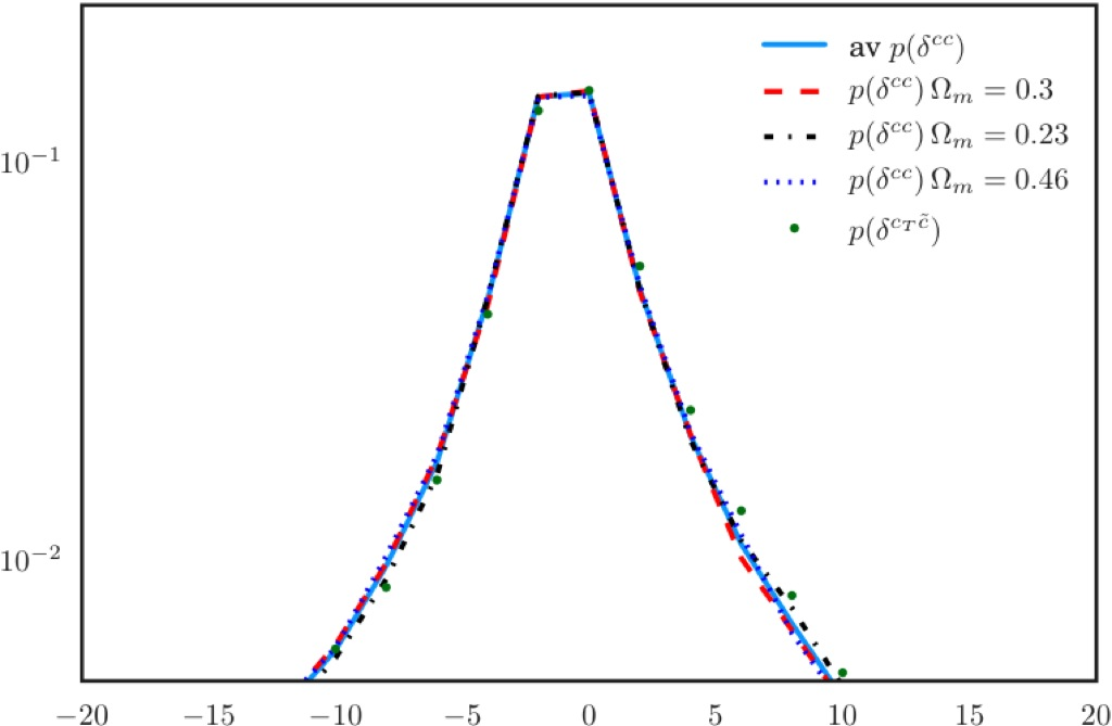 A new approach for obtaining cosmological constraints from ...