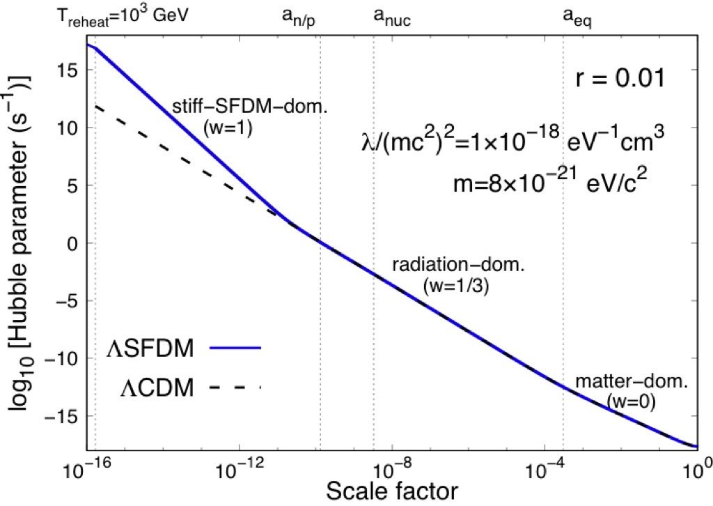 scalar field dark matter - photo #4