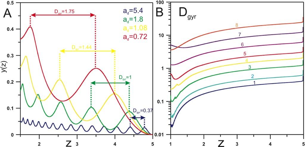 view масс спектрометрия и определение массы