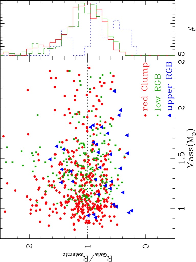 The spectroscopic indistinguishability of red giant branch ...