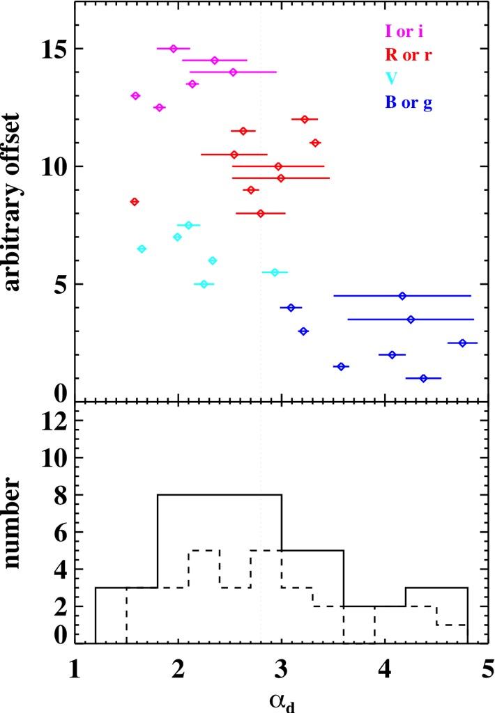 An Empirical Fitting Method for Type Ia Supernova Light ...