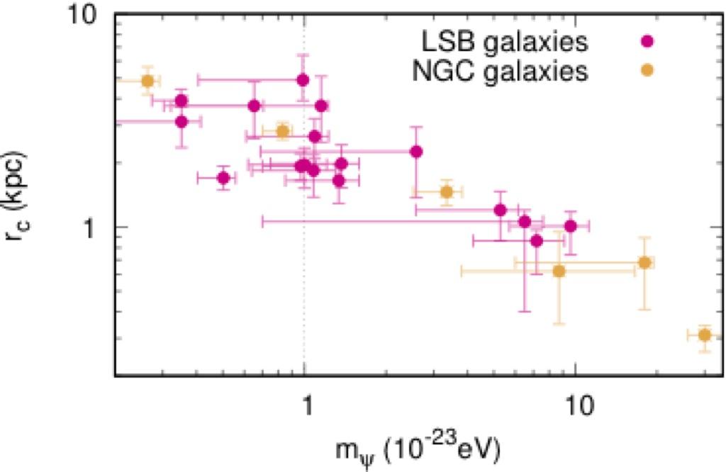 scalar field dark matter - photo #12