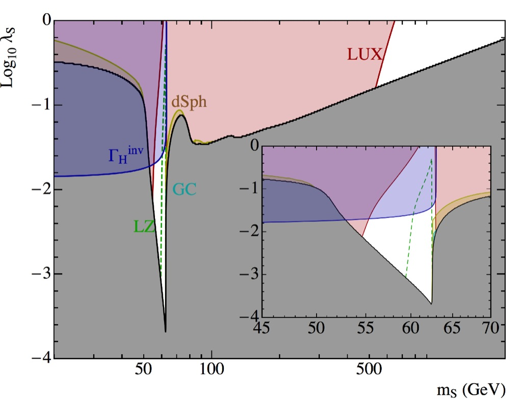 scalar field dark matter - photo #49