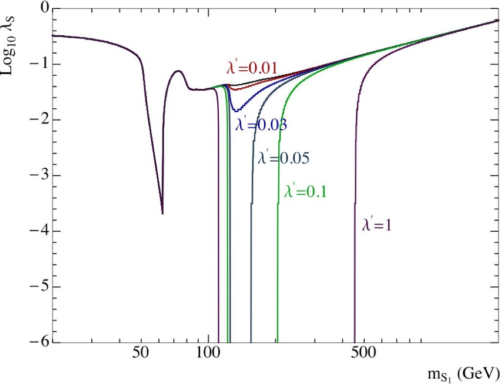 scalar field dark matter - photo #15