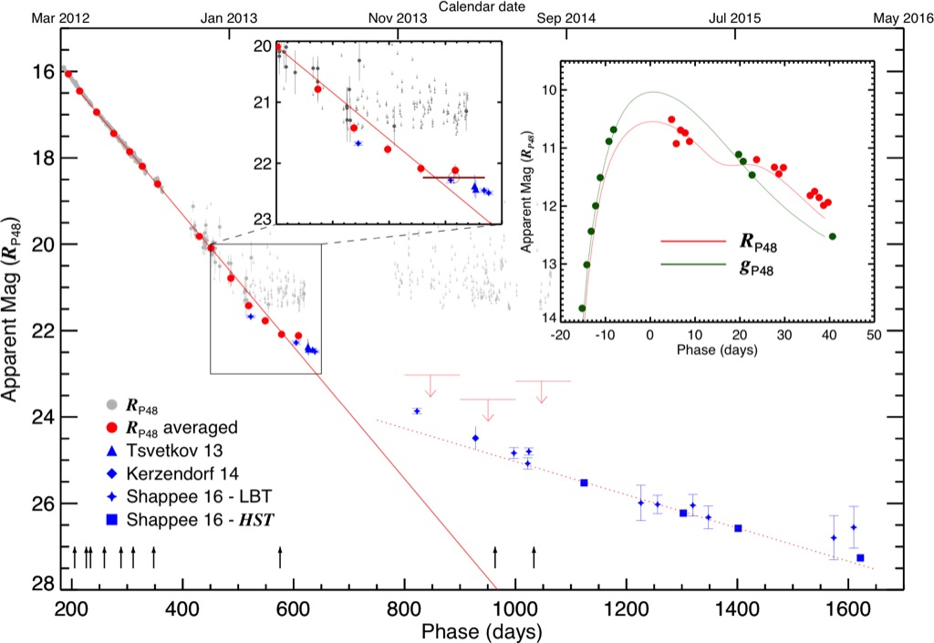 The late-time light curve of the type Ia supernova SN ...