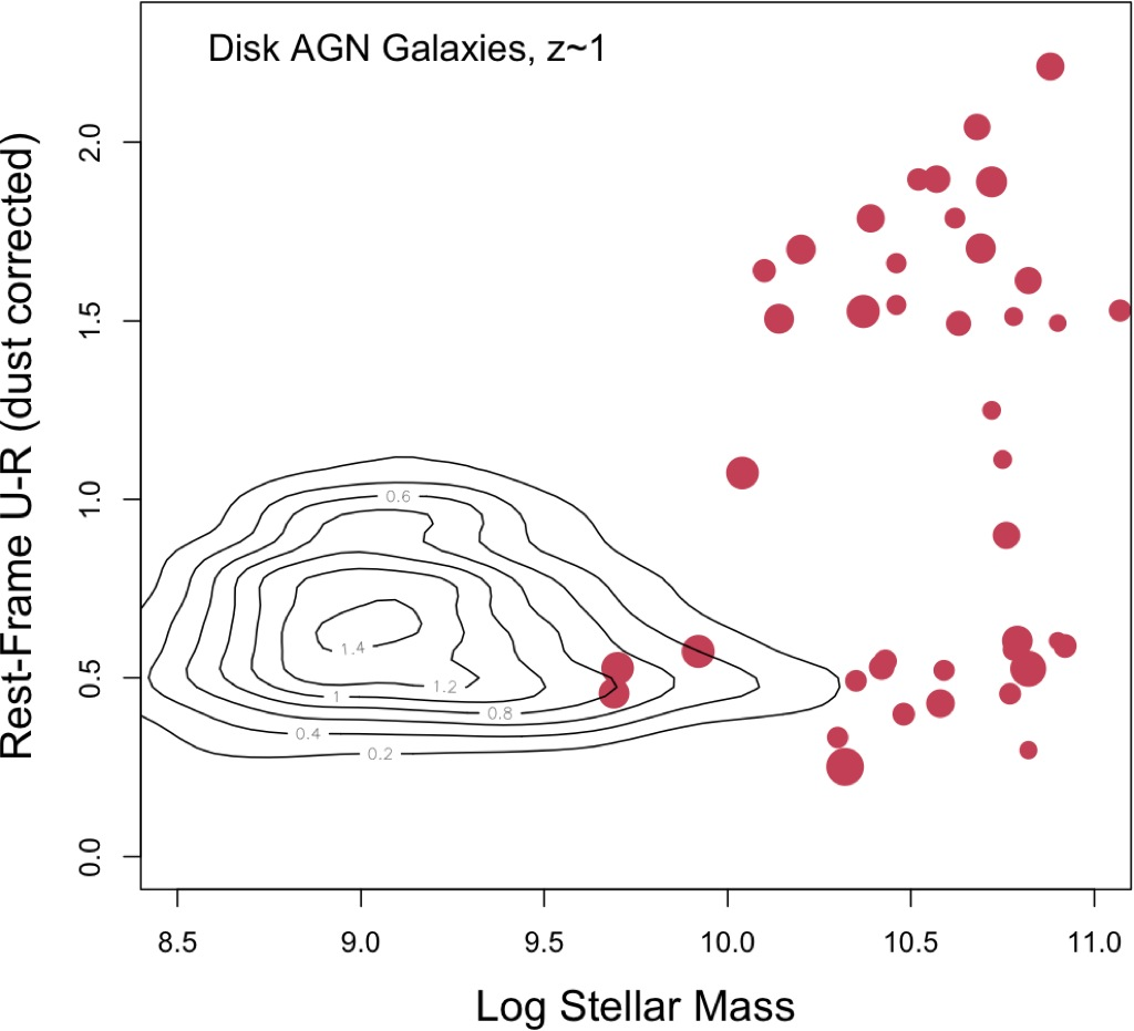 Morphology and the Color-Mass Diagram as Clues to Galaxy ...