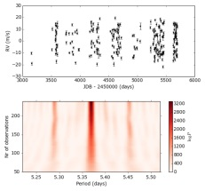 Stacked Bayesian general Lomb-Scargle periodogram: Identifying