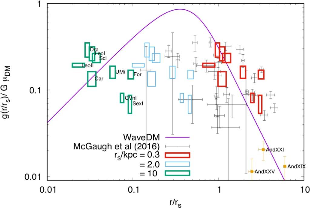 scalar field dark matter - photo #6
