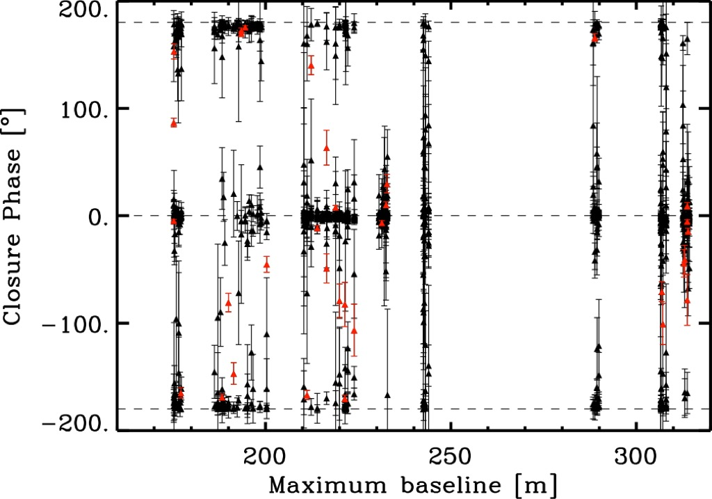 Asymmetries on red giant branch surfaces from CHARA/MIRC ...