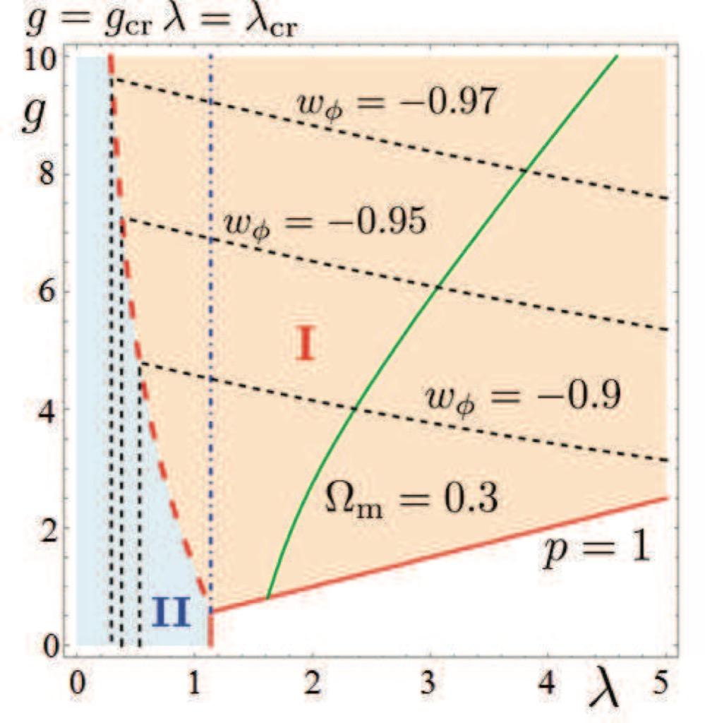 scalar field dark matter - photo #43